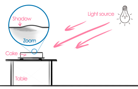 Diagram showing a single light source allowing it to cast shadows of the bulges on to the cake.
