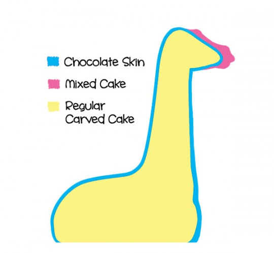 Diagram showing the areas where cake mix is used.