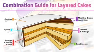 Combination Guide for Layered Cakes